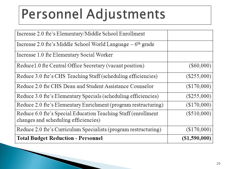 Increase 2.0 ftes Elementary/Middle School Enrollment Increase 2.0 ftes Middle School World Language – 6 th grade Increase 1.0 fte Elementary Social Worker Reduce1.0 fte Central Office Secretary (vacant position)($60,000) Reduce 3.0 ftes CHS Teaching Staff (scheduling efficiencies)($255,000) Reduce 2.0 fte CHS Dean and Student Assistance Counselor($170,000) Reduce 3.0 ftes Elementary Specials (scheduling efficiencies)($255,000) Reduce 2.0 ftes Elementary Enrichment (program restructuring)($170,000) Reduce 6.0 ftes Special Education Teaching Staff (enrollment changes and scheduling efficiencies) ($510,000) Reduce 2.0 ftes Curriculum Specialists (program restructuring)($170,000) Total Budget Reduction - Personnel($1,590,000) 20