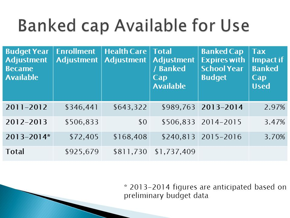 Budget Year Adjustment Became Available Enrollment Adjustment Health Care Adjustment Total Adjustment / Banked Cap Available Banked Cap Expires with S
