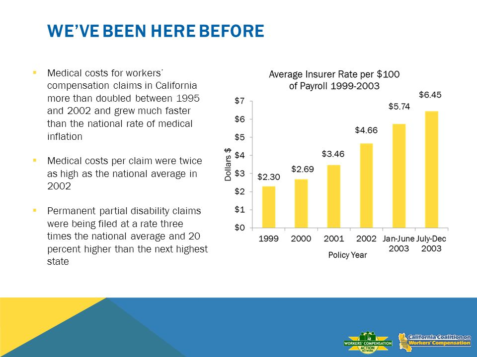 WEVE BEEN HERE BEFORE Medical costs for workers compensation claims in California more than doubled between 1995 and 2002 and grew much faster than the national rate of medical inflation Medical costs per claim were twice as high as the national average in 2002 Permanent partial disability claims were being filed at a rate three times the national average and 20 percent higher than the next highest state