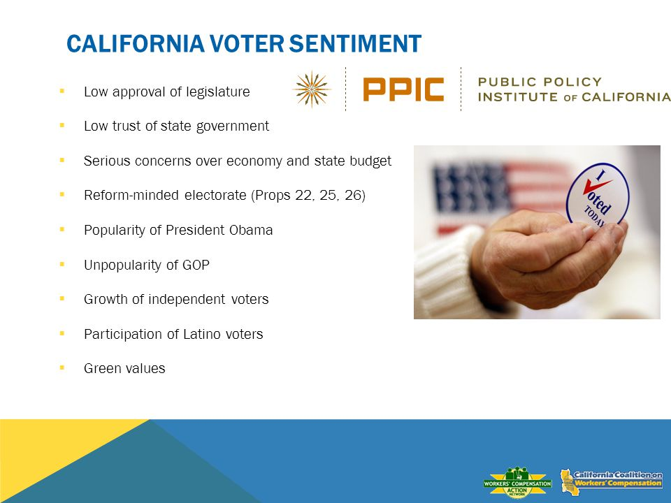 CALIFORNIA VOTER SENTIMENT Low approval of legislature Low trust of state government Serious concerns over economy and state budget Reform-minded electorate (Props 22, 25, 26) Popularity of President Obama Unpopularity of GOP Growth of independent voters Participation of Latino voters Green values