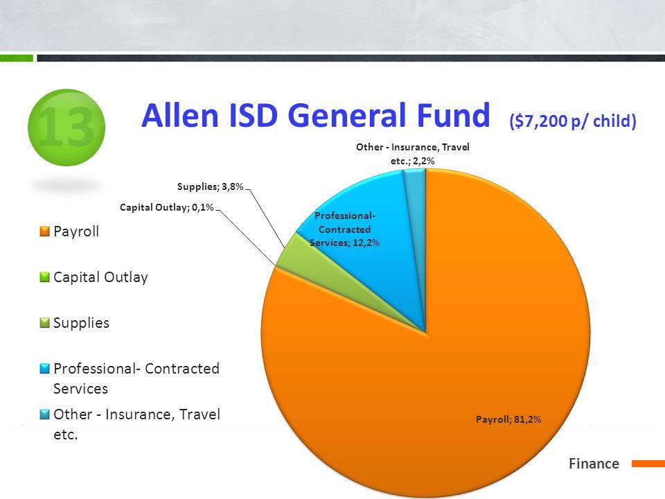 Finance Allen ISD General Fund ($7,200 p/ child) 13