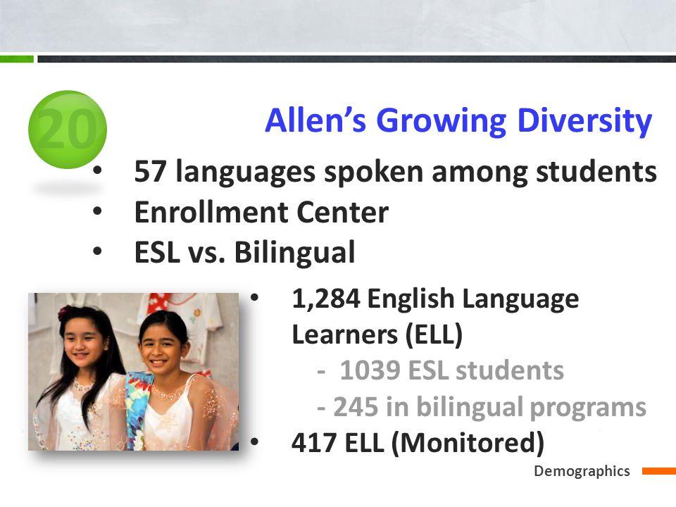 Demographics Allens Growing Diversity 57 languages spoken among students Enrollment Center ESL vs. Bilingual 1,284 English Language Learners (ELL) - 1