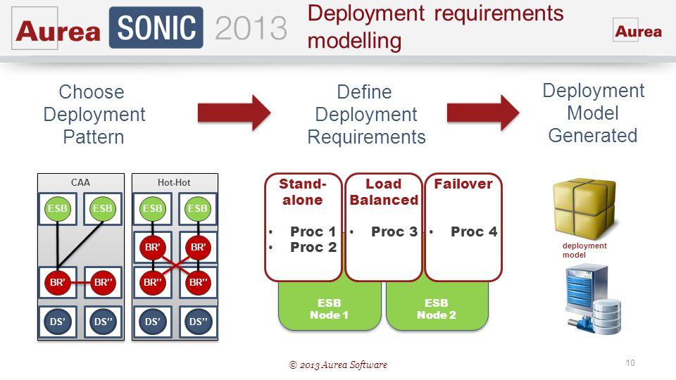 © 2013 Aurea Software 10 Deployment requirements modelling Hot-Hot DS BR ESB BR CAA DS BR ESB Choose Deployment Pattern ESB Node 1 ESB Node 2 Stand- a