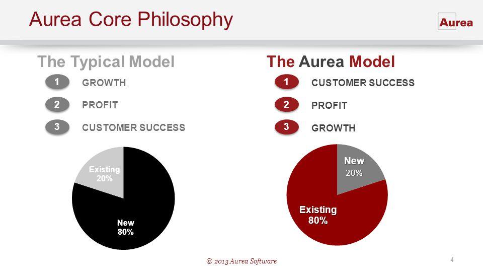© 2013 Aurea Software 4 Aurea Core Philosophy The Typical Model 1 1 GROWTH 2 2 PROFIT 3 3 CUSTOMER SUCCESS The Aurea Model 1 1 CUSTOMER SUCCESS 2 2 PR
