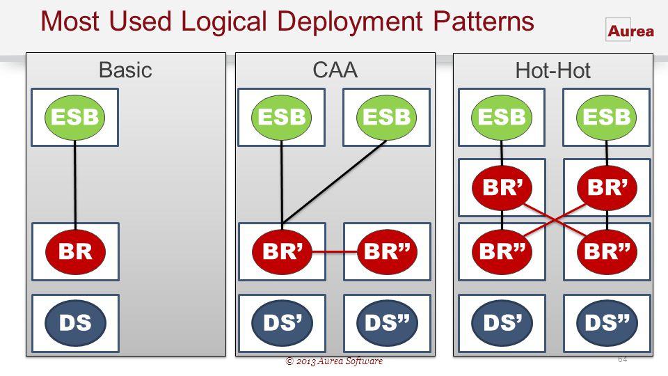 © 2013 Aurea Software 64 Most Used Logical Deployment Patterns Hot-Hot DS BR ESB BR Basic DS BR ESB CAA DS BR ESB