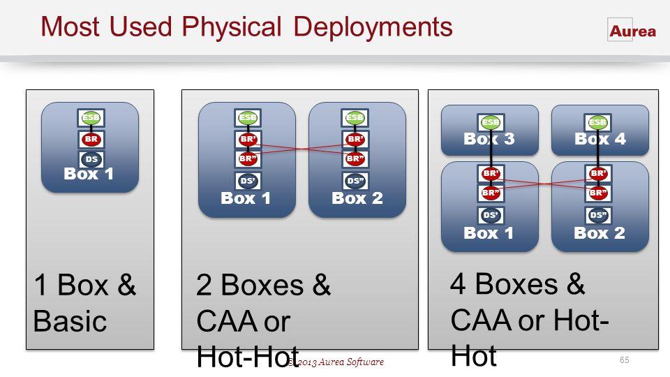 © 2013 Aurea Software 65 Box 4 Box 3 Box 2 Box 1 Most Used Physical Deployments DS BR ESB BR Box 2 Box 1 DS BR ESB BR Box 1 DS BRESB 1 Box & Basic 2 B