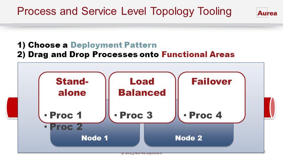 © 2013 Aurea Software 66 Process and Service Level Topology Tooling Node 1 Node 2 Stand- alone Proc 1 Proc 2 Load Balanced Proc 3 1) Choose a Deployme