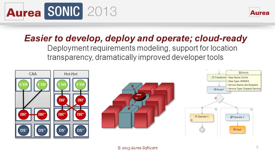 © 2013 Aurea Software 9 Hot-Hot DS BR ESB BR CAA DS BR ESB Easier to develop, deploy and operate; cloud-ready Deployment requirements modeling, suppor