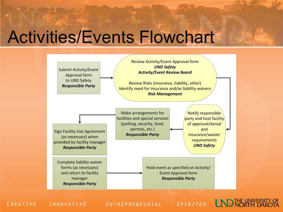 Activities/Events Flowchart