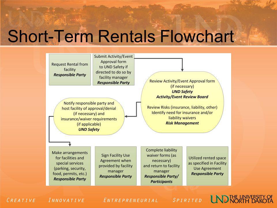 Short-Term Rentals Flowchart