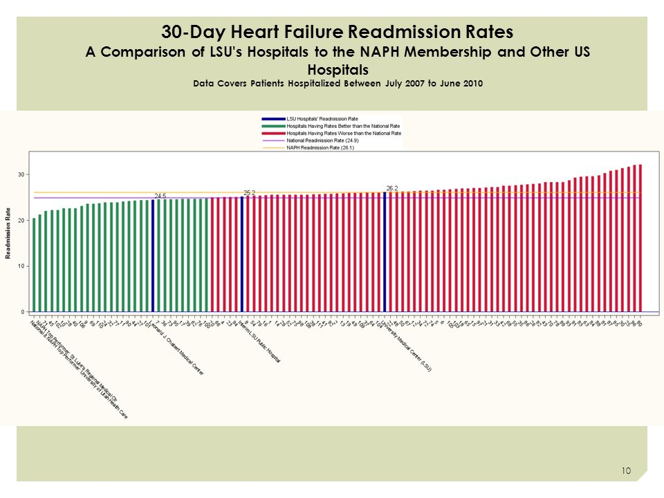 30-Day Heart Failure Readmission Rates A Comparison of LSU s Hospitals to the NAPH Membership and Other US Hospitals Data Covers Patients Hospitalized Between July 2007 to June 2010 10