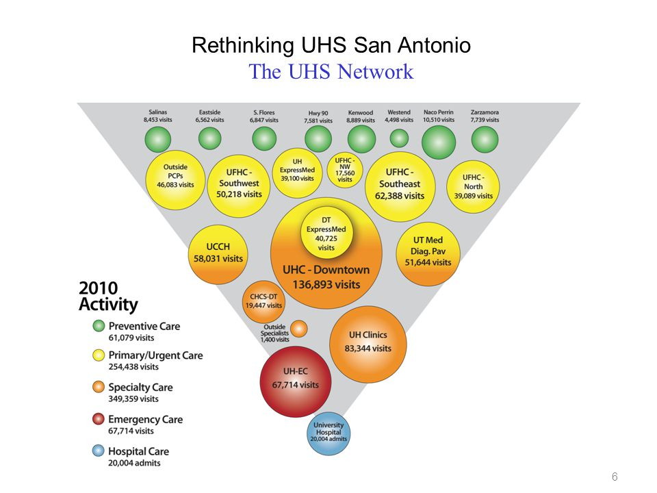 6 Rethinking UHS San Antonio The UHS Network