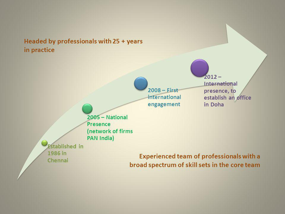 Established in 1986 in Chennai 2005 – National Presence (network of firms PAN India) 2008 – First international engagement 2012 – International presen