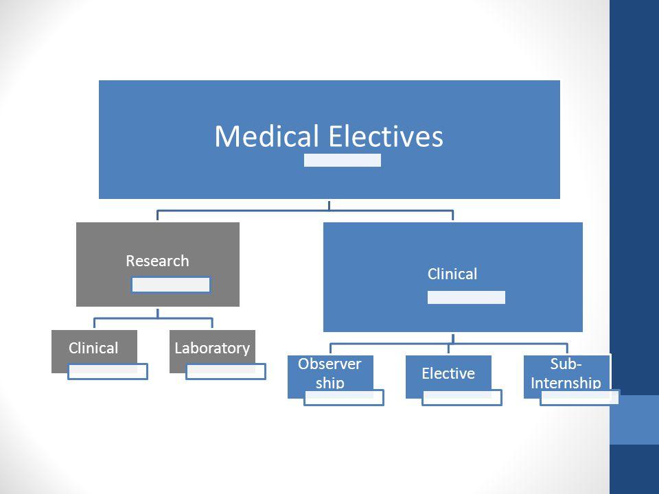 Medical Electives Research ClinicalLaboratory Clinical Observer ship Elective Sub- Internship