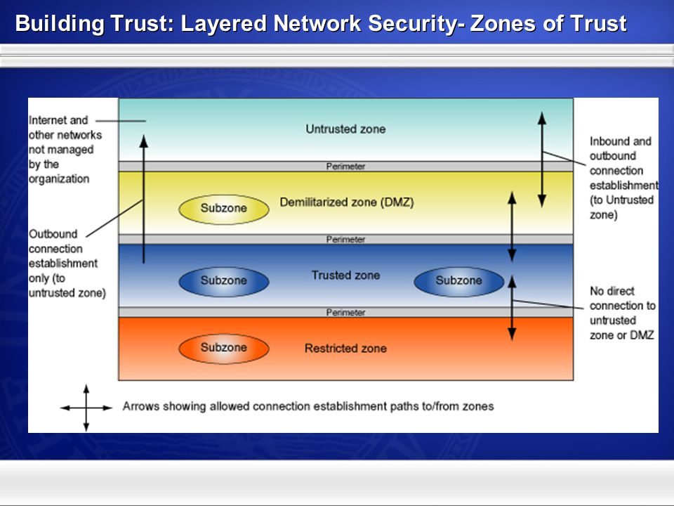 Defense in Depth Managing Risk: Best Practices Implement a multi-tiered security architecture Layered Network Security- Zones of Trust Classify and protect data based on risk
