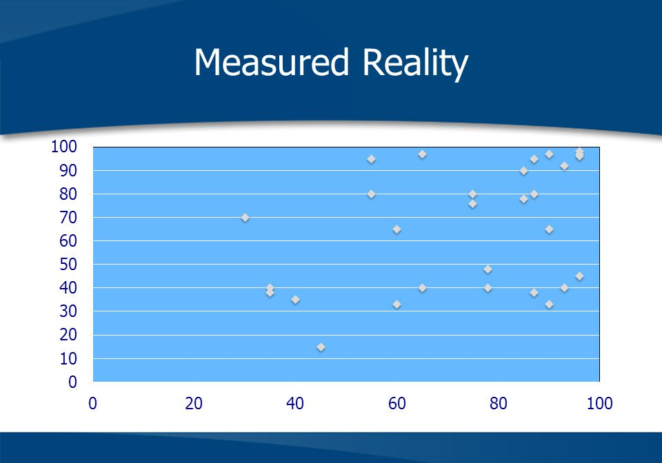 Measured Reality