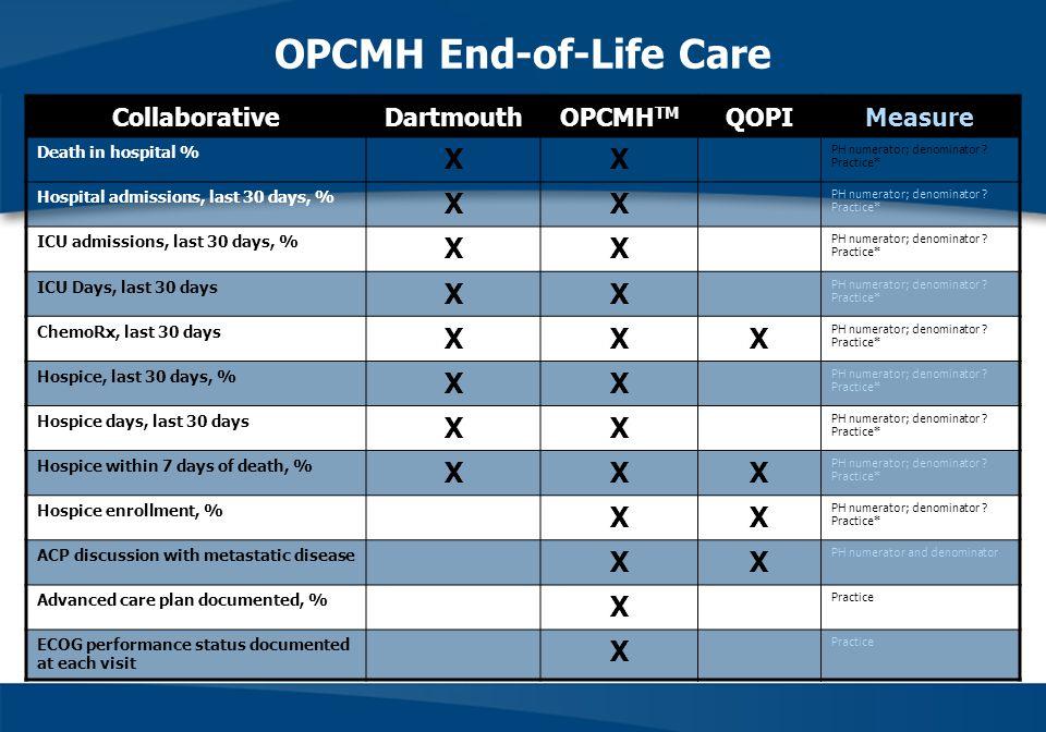 OPCMH End-of-Life Care CollaborativeDartmouthOPCMH TM QOPIMeasure Death in hospital % XX PH numerator; denominator .