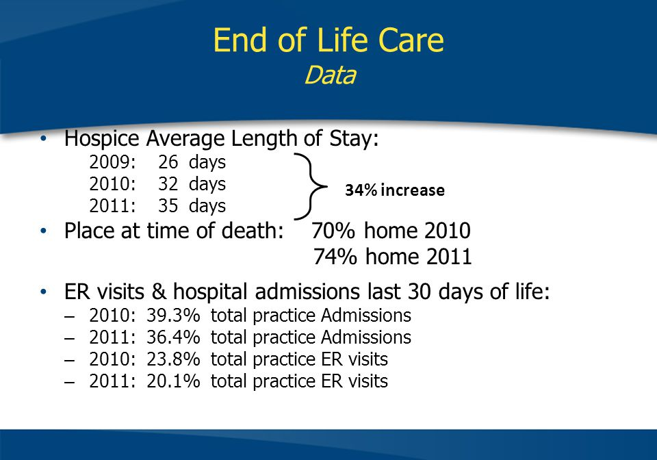 End of Life Care Data Hospice Average Length of Stay: 2009: 26 days 2010: 32 days 2011: 35 days Place at time of death: 70% home 2010 74% home 2011 ER visits & hospital admissions last 30 days of life: – 2010: 39.3% total practice Admissions – 2011: 36.4% total practice Admissions – 2010: 23.8% total practice ER visits – 2011: 20.1% total practice ER visits 34% increase