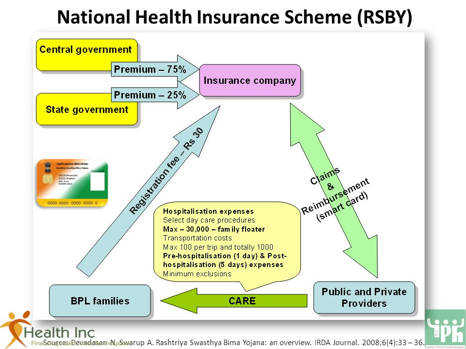 National Health Insurance Scheme (RSBY) Source: Devadasan N, Swarup A.