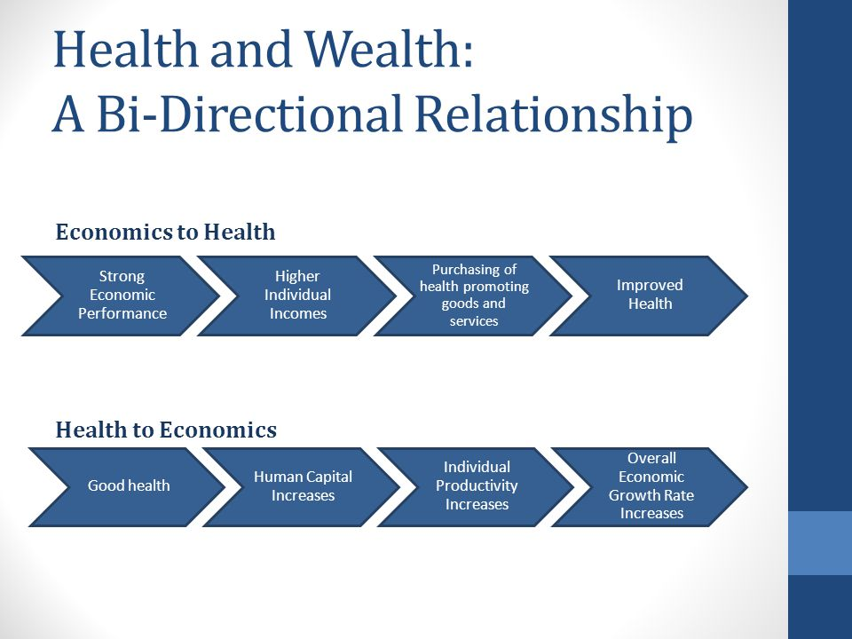 Health and Wealth: A Bi-Directional Relationship Strong Economic Performance Higher Individual Incomes Purchasing of health promoting goods and services Improved Health Economics to Health Good health Human Capital Increases Individual Productivity Increases Overall Economic Growth Rate Increases Health to Economics