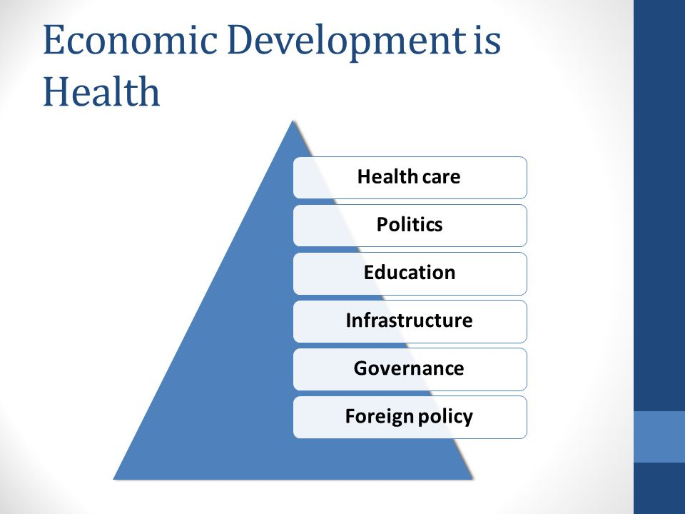 Economic Development is Health Health carePoliticsEducationInfrastructureGovernanceForeign policy