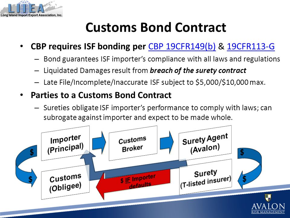 CBP requires ISF bonding per CBP 19CFR149(b) & 19CFR113-GCBP 19CFR149(b)19CFR113-G – Bond guarantees ISF importers compliance with all laws and regulations – Liquidated Damages result from breach of the surety contract – Late File/Incomplete/Inaccurate ISF subject to $5,000/$10,000 max.