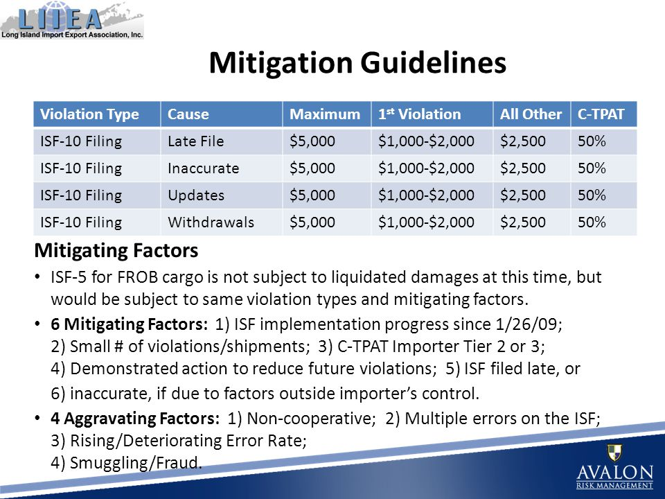 Mitigation Guidelines Violation TypeCauseMaximum1 st ViolationAll OtherC-TPAT ISF-10 FilingLate File$5,000$1,000-$2,000$2,50050% ISF-10 FilingInaccurate$5,000$1,000-$2,000$2,50050% ISF-10 FilingUpdates$5,000$1,000-$2,000$2,50050% ISF-10 FilingWithdrawals$5,000$1,000-$2,000$2,50050% Mitigating Factors ISF-5 for FROB cargo is not subject to liquidated damages at this time, but would be subject to same violation types and mitigating factors.
