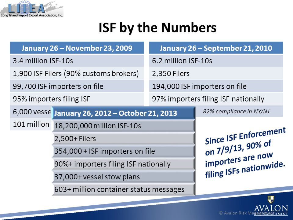 ISF by the Numbers © Avalon Risk Management January 26 – November 23, 2009 3.4 million ISF-10s 1,900 ISF Filers (90% customs brokers) 99,700 ISF importers on file 95% importers filing ISF 6,000 vessel stow plans 101 million container status messages January 26 – September 21, 2010 6.2 million ISF-10s 2,350 Filers 194,000 ISF importers on file 97% importers filing ISF nationally 82% compliance in NY/NJ January 26, 2012 – October 21, 2013 18,200,000 million ISF-10s 2,500+ Filers 354,000 + ISF importers on file 90%+ importers filing ISF nationally 37,000+ vessel stow plans 603+ million container status messages