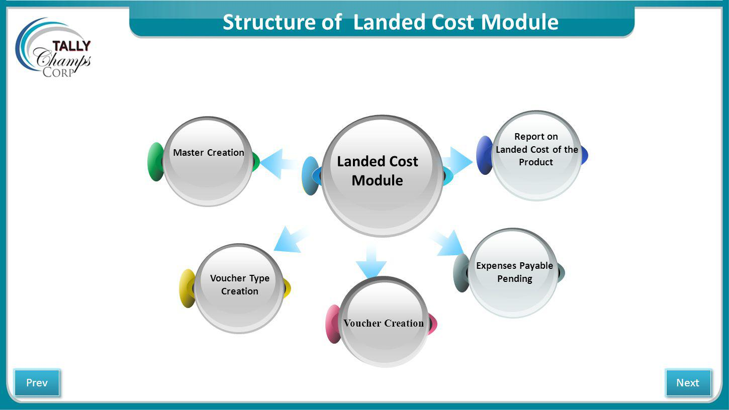 Process Flow – Landed Cost Module LANDED COST MODULE Purchase of Imported goods from a Supplier Receives a Purchase Invoice Purchase invoice is saved in the name of supplier with all additional cost of Purchases & relevant expenses to its payable Contains Inventory related details such as Item Names, Quantity, Rate and Amount Contains Accounting related details such Supplier Name, Purchase Ledger, Duties and transportation charges.