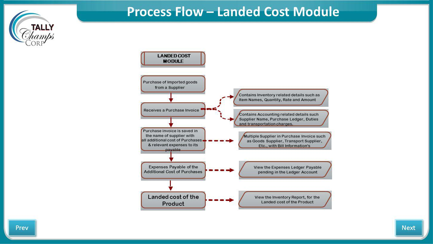 Process Flow – Landed Cost Module LANDED COST MODULE Purchase of Imported goods from a Supplier Receives a Purchase Invoice Purchase invoice is saved