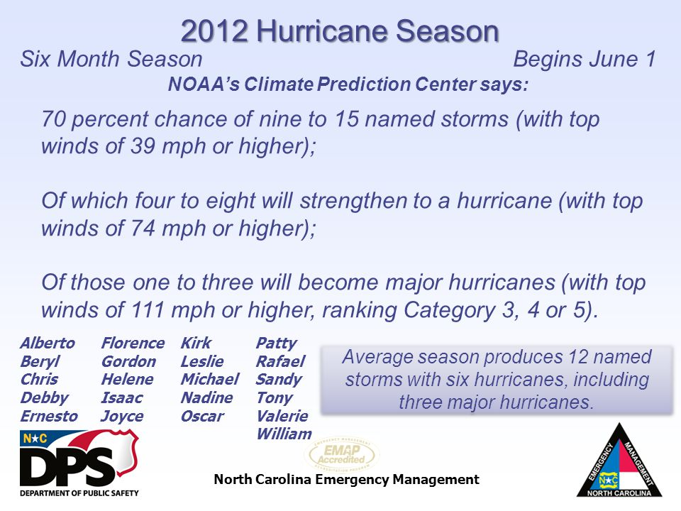 North Carolina Emergency Management Alberto Beryl Chris Debby Ernesto Average season produces 12 named storms with six hurricanes, including three maj