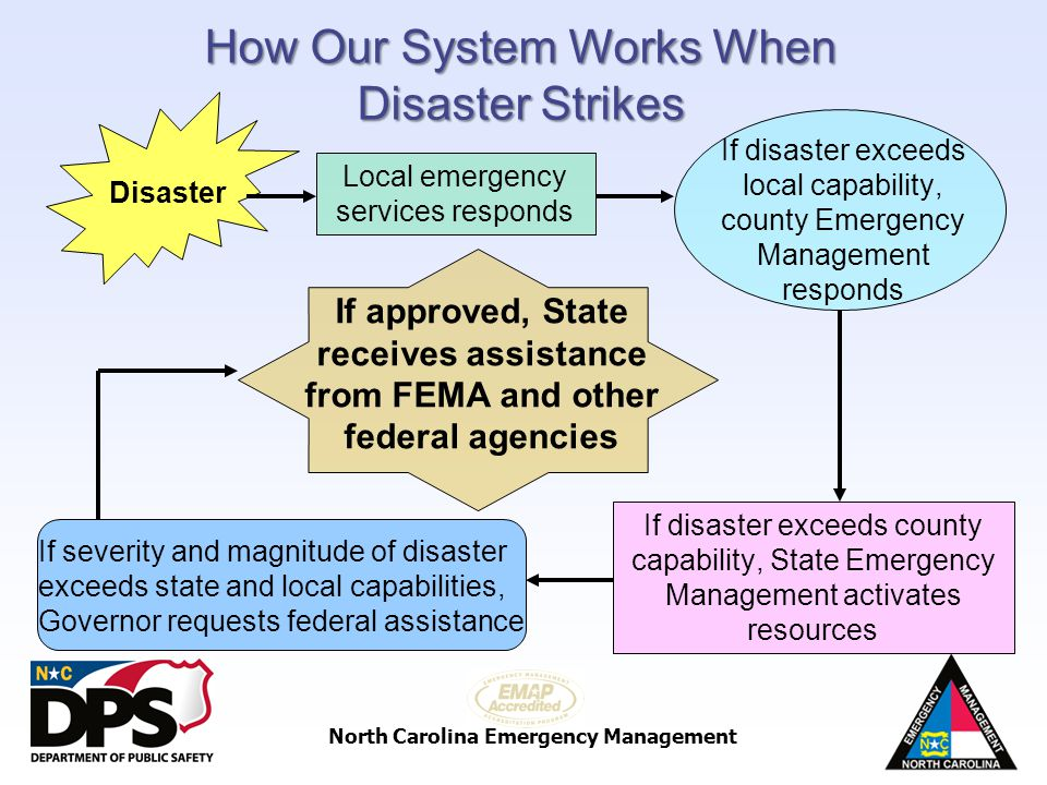 North Carolina Emergency Management Disaster Local emergency services responds If disaster exceeds local capability, county Emergency Management respo