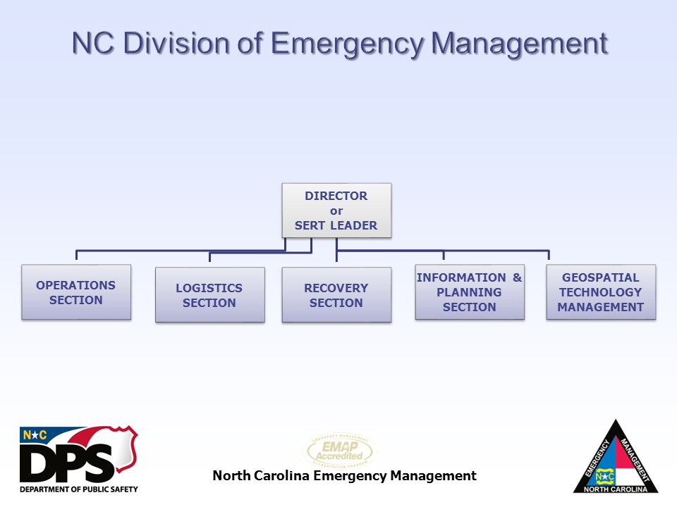 North Carolina Emergency Management DIRECTOR or SERT LEADER OPERATIONS SECTION LOGISTICS SECTION RECOVERY SECTION INFORMATION & PLANNING SECTION GEOSP