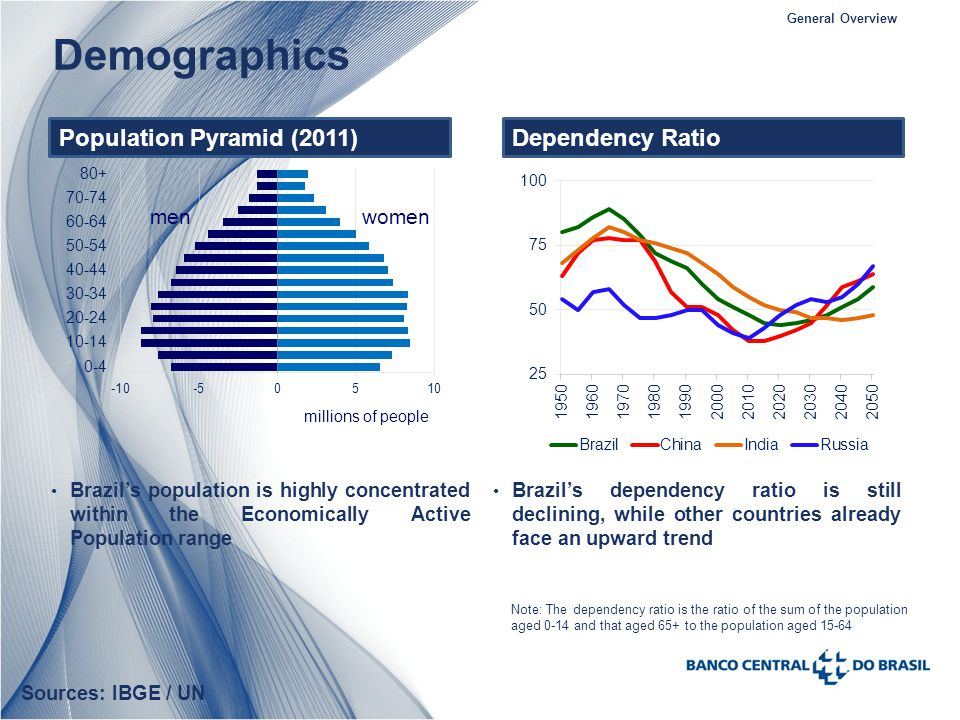 Sources: IBGE / UN Demographics General Overview Dependency RatioPopulation Pyramid (2011) Note: The dependency ratio is the ratio of the sum of the population aged 0-14 and that aged 65+ to the population aged 15-64 Brazils dependency ratio is still declining, while other countries already face an upward trend Brazils population is highly concentrated within the Economically Active Population range millions of people men women