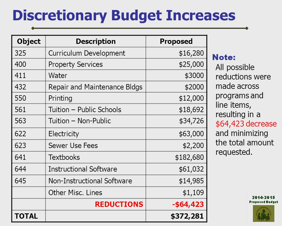 Discretionary Budget Increases ObjectDescriptionProposed 325Curriculum Development$16,280 400Property Services$25,000 411Water$3000 432Repair and Main