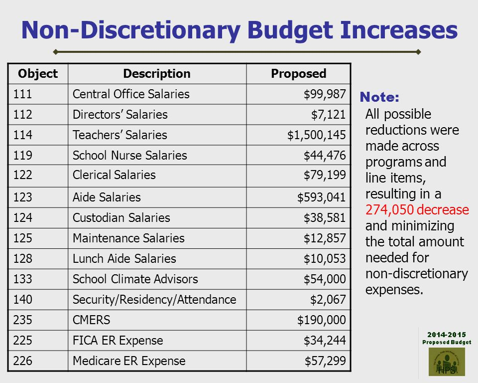 Non-Discretionary Budget Increases ObjectDescriptionProposed 111Central Office Salaries$99,987 112Directors Salaries$7,121 114Teachers Salaries$1,500,145 119School Nurse Salaries$44,476 122Clerical Salaries$79,199 123Aide Salaries$593,041 124Custodian Salaries$38,581 125Maintenance Salaries$12,857 128Lunch Aide Salaries$10,053 133School Climate Advisors$54,000 140Security/Residency/Attendance$2,067 235CMERS$190,000 225FICA ER Expense$34,244 226Medicare ER Expense$57,299 Note: All possible reductions were made across programs and line items, resulting in a 274,050 decrease and minimizing the total amount needed for non-discretionary expenses.