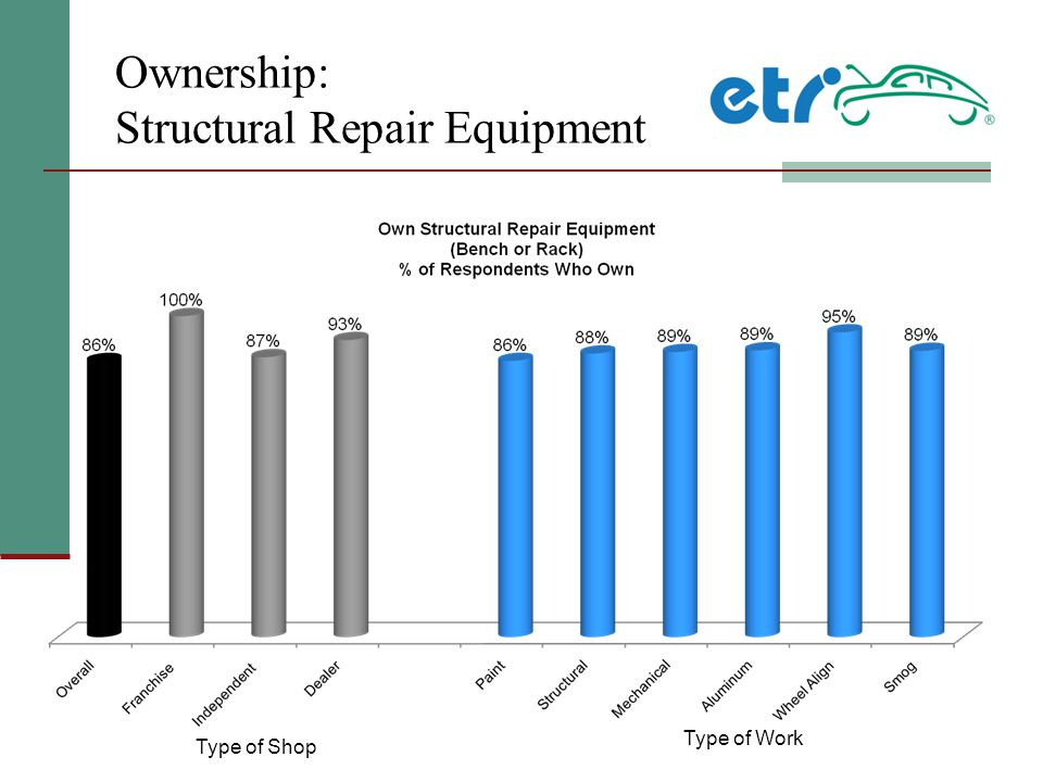 Ownership: Structural Repair Equipment Type of Shop Type of Work