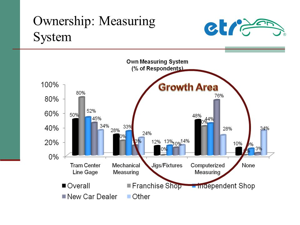 Ownership: Measuring System