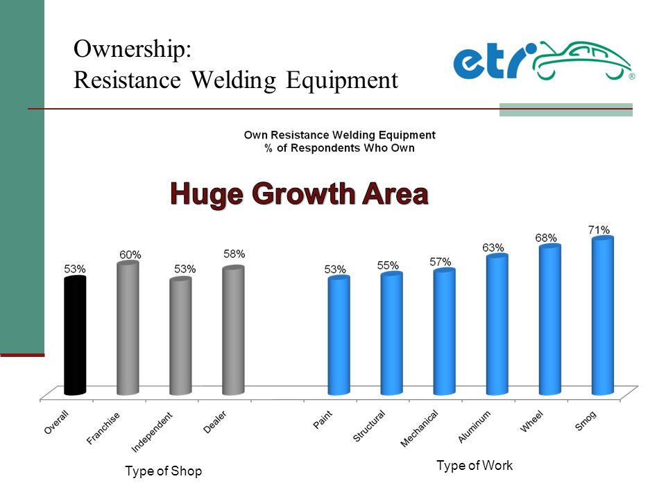 Ownership: Resistance Welding Equipment Type of Shop Type of Work