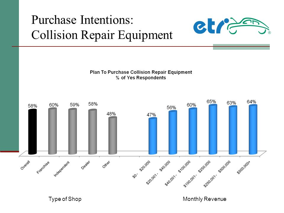 Purchase Intentions: Collision Repair Equipment Type of ShopMonthly Revenue