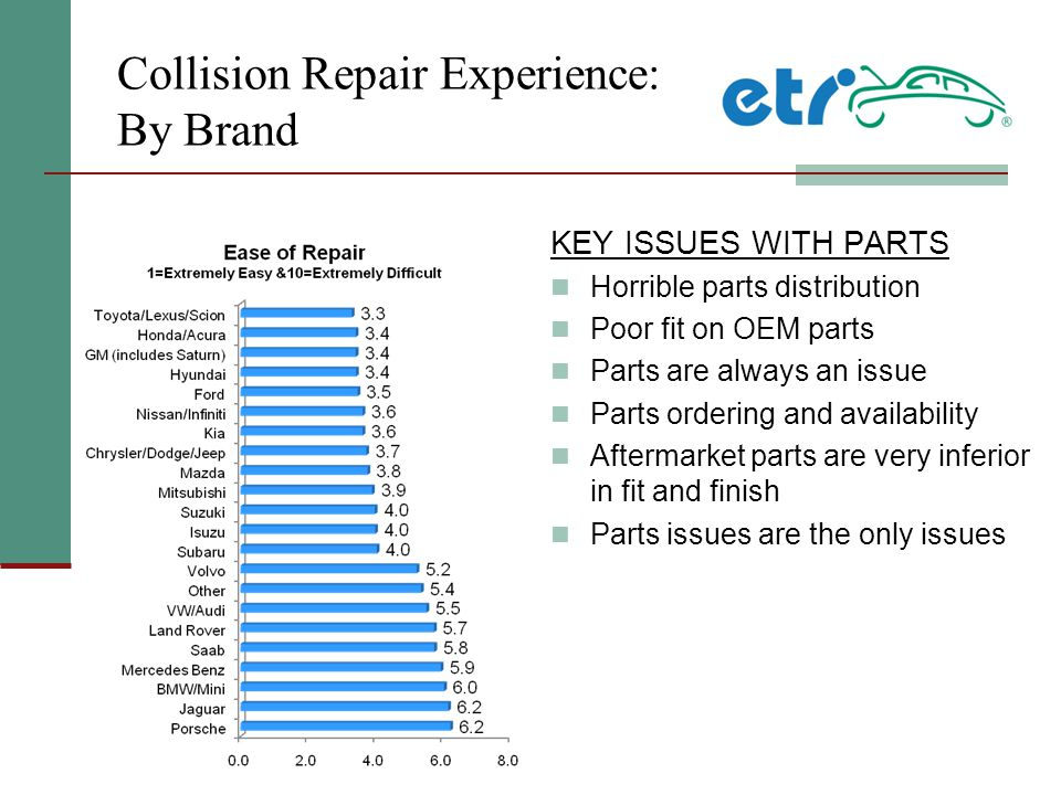 Collision Repair Experience: By Brand KEY ISSUES WITH PARTS Horrible parts distribution Poor fit on OEM parts Parts are always an issue Parts ordering and availability Aftermarket parts are very inferior in fit and finish Parts issues are the only issues