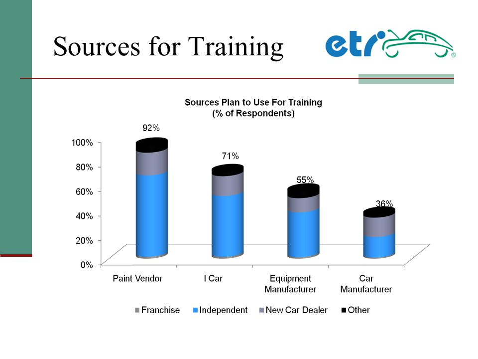 Sources for Training