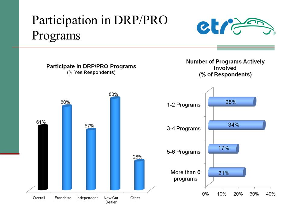 Participation in DRP/PRO Programs