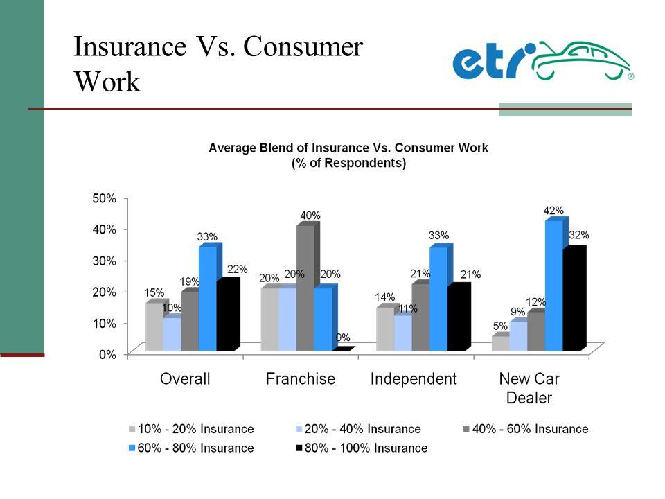 Insurance Vs. Consumer Work