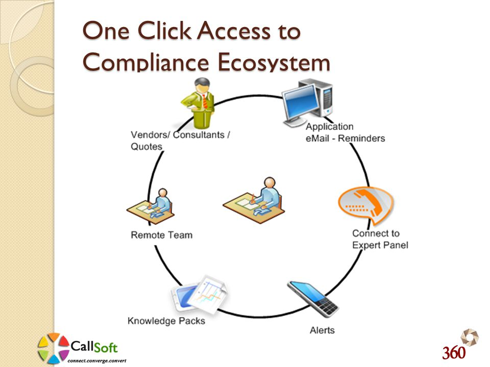 One Click Access to Compliance Ecosystem