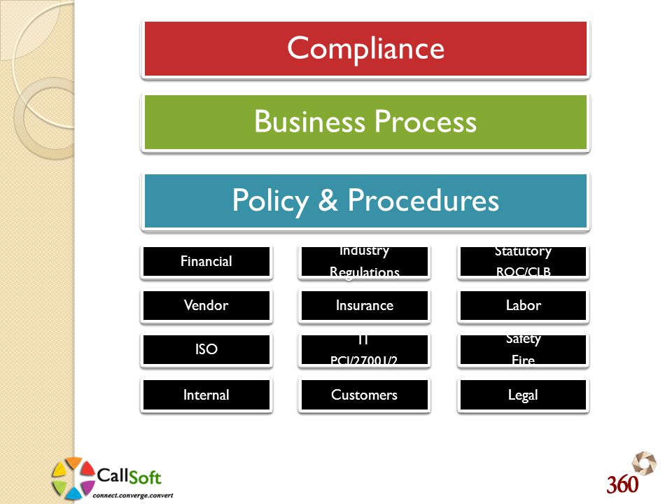 Compliance Business Process Policy & Procedures Financial Industry Regulations Industry Regulations Statutory ROC/CLB Statutory ROC/CLB Vendor Insurance Labor ISO IT PCI/27001/2 IT PCI/27001/2 Safety Fire Safety Fire Internal Customers Legal