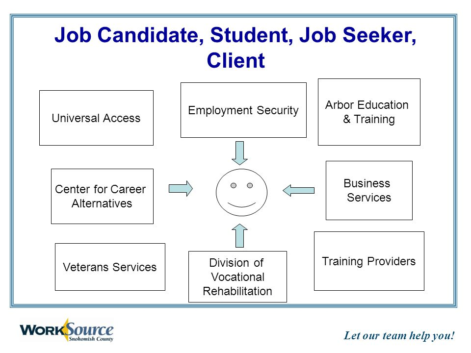 Let our team help you! Universal Access Employment Security Center for Career Alternatives Business Services Arbor Education & Training Job Candidate,