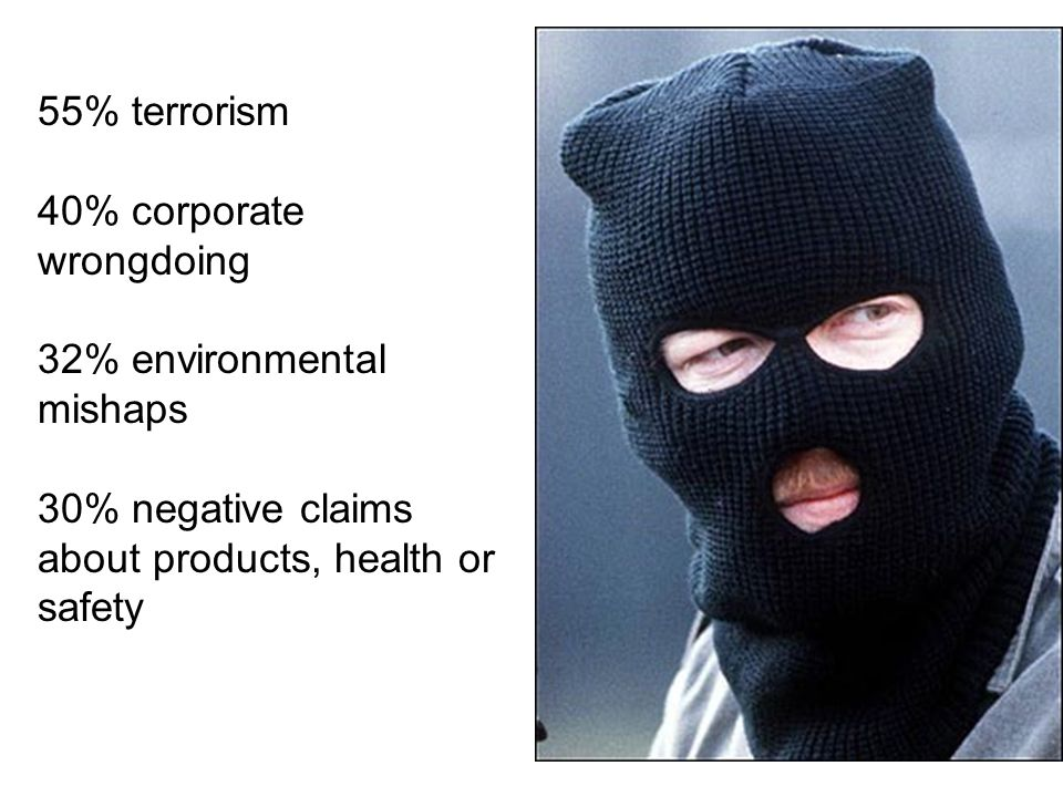 55% terrorism 40% corporate wrongdoing 32% environmental mishaps 30% negative claims about products, health or safety