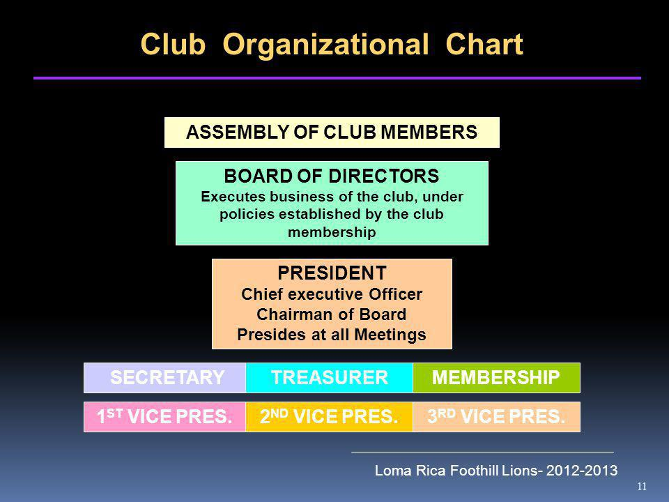 11 Loma Rica Foothill Lions- 2012-2013 Club Organizational Chart ASSEMBLY OF CLUB MEMBERS BOARD OF DIRECTORS Executes business of the club, under policies established by the club membership PRESIDENT Chief executive Officer Chairman of Board Presides at all Meetings SECRETARY 2 ND VICE PRES.