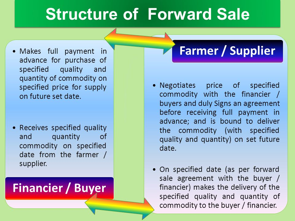 Makes full payment in advance for purchase of specified quality and quantity of commodity on specified price for supply on future set date. Receives s